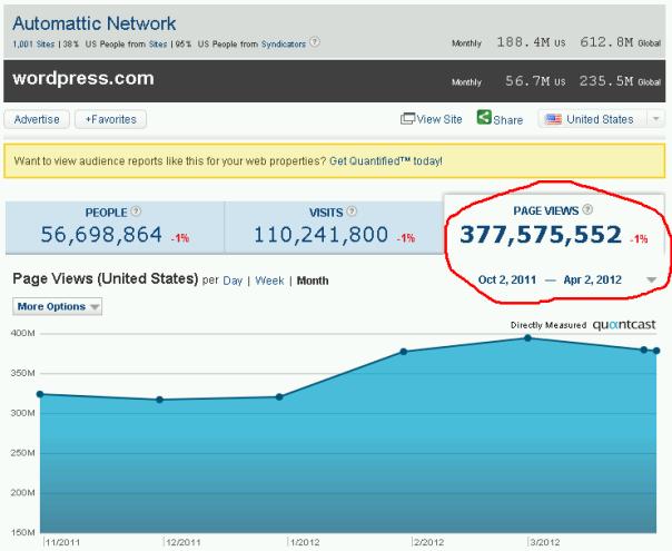 Stats comparison between WordPress.com and Tumblr.com